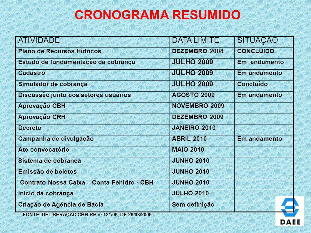 CRONOGRAMA RESUMIDO ATIVIDADE DATA LIMITE SITUAÇÃO JULHO 2009