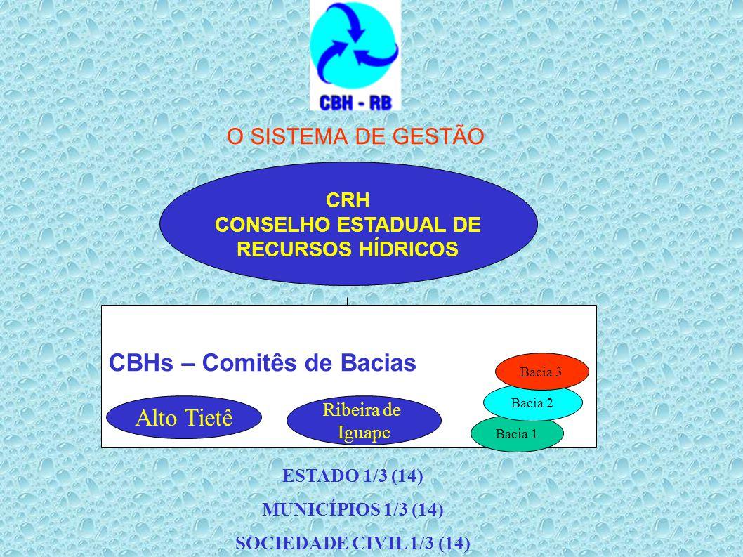 CBHs – Comitês de Bacias