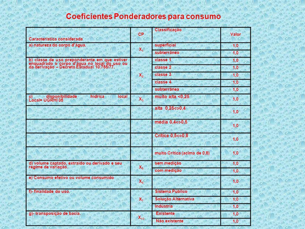 Coeficientes Ponderadores para consumo