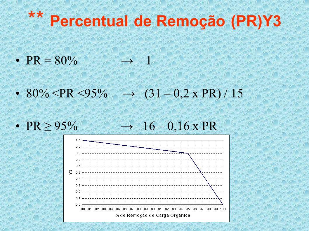 ** Percentual de Remoção (PR)Y3
