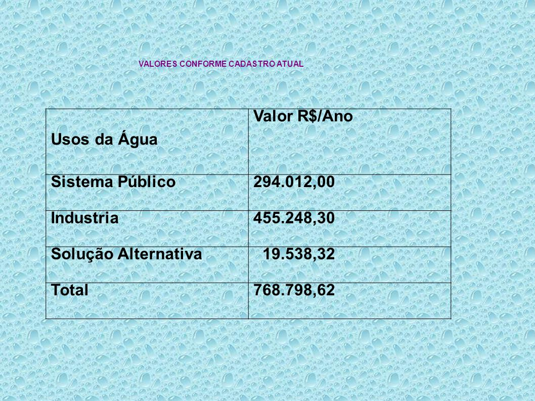 Usos da Água Valor R$/Ano Sistema Público 294.012,00 Industria