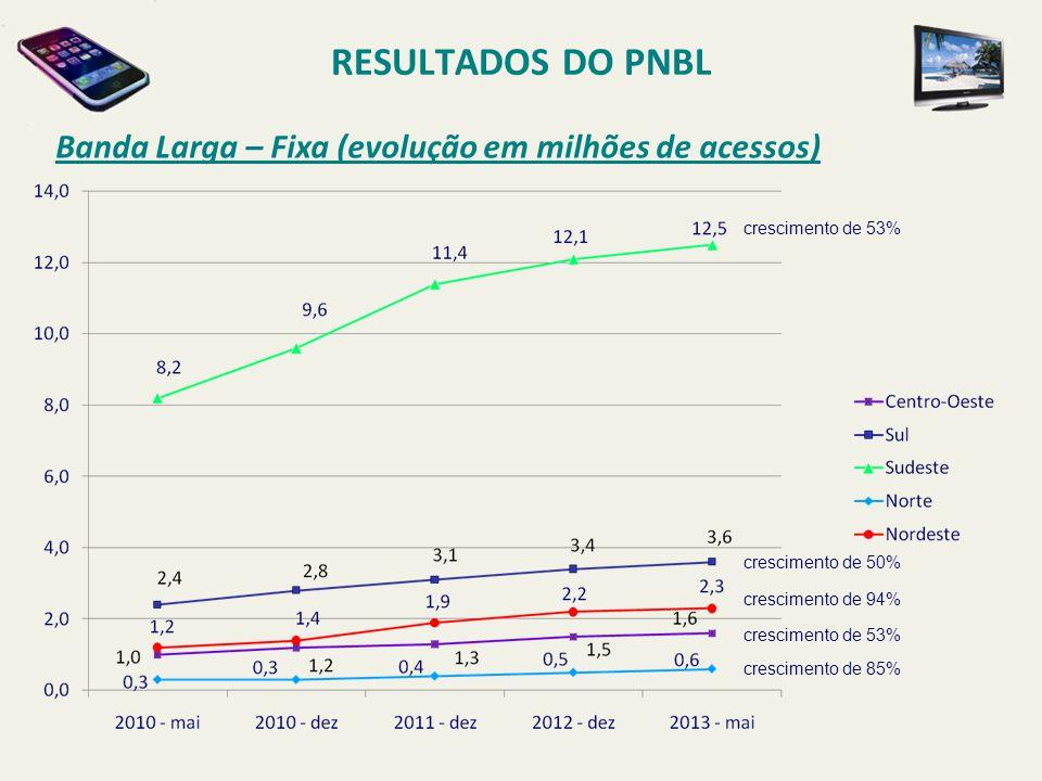RESULTADOS DO PNBL Banda Larga – Fixa (evolução em milhões de acessos)