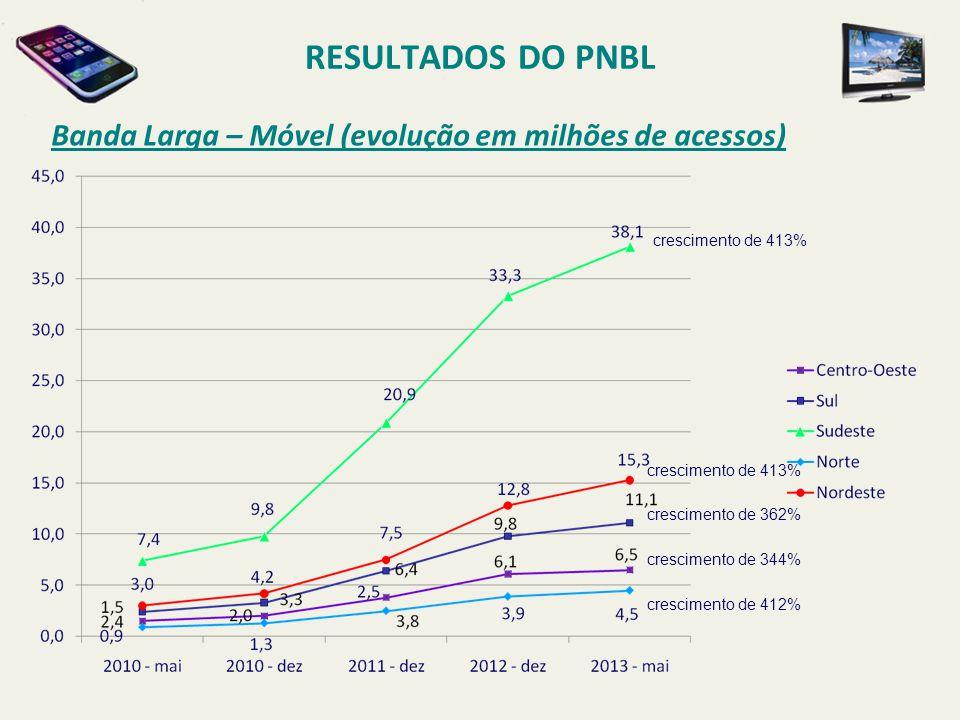 RESULTADOS DO PNBL Banda Larga – Móvel (evolução em milhões de acessos) crescimento de 413% crescimento de 413%
