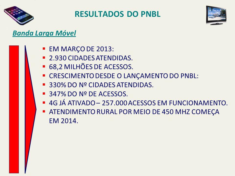 RESULTADOS DO PNBL Banda Larga Móvel EM MARÇO DE 2013: