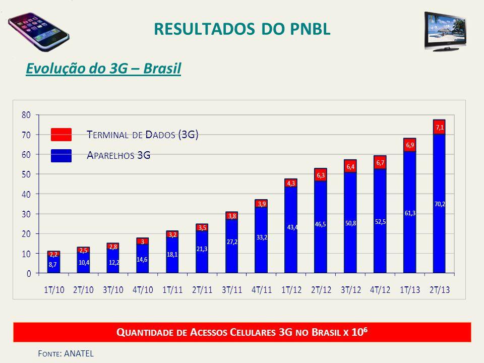 Quantidade de Acessos Celulares 3G no Brasil x 106