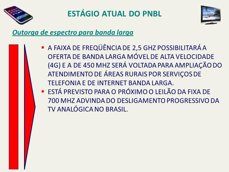 ESTÁGIO ATUAL DO PNBL Outorga de espectro para banda larga