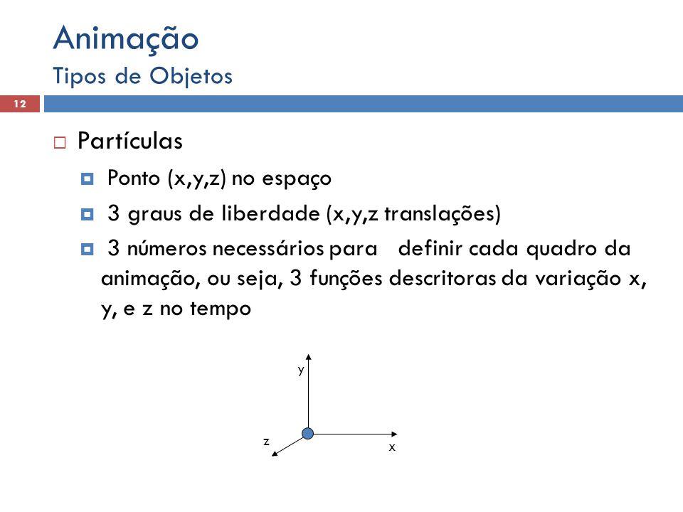 Animação Partículas Tipos de Objetos Ponto (x,y,z) no espaço