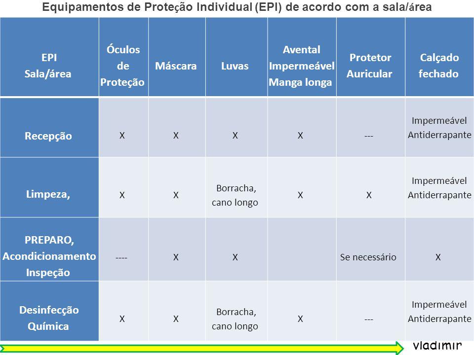 Equipamentos de Proteção Individual (EPI) de acordo com a sala/área