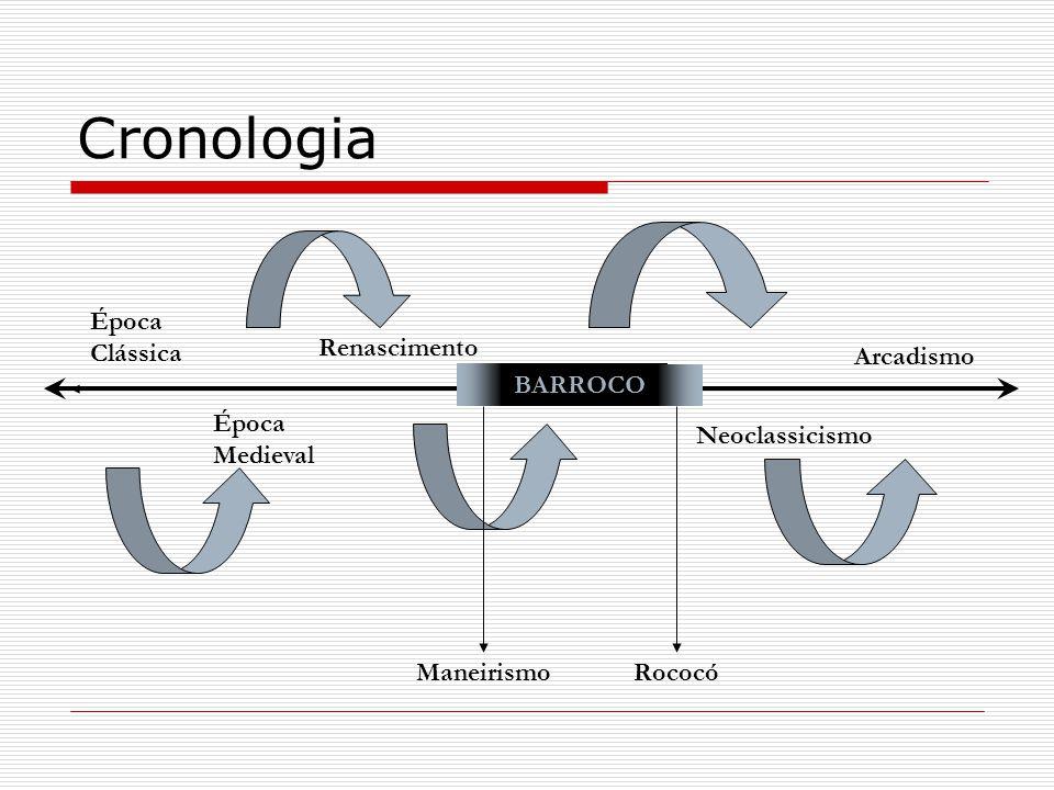 Cronologia Época Clássica Época Medieval Renascimento Neoclassicismo