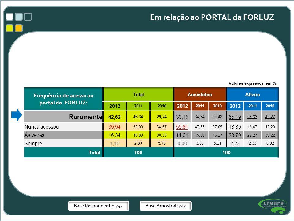 Frequência de acesso ao portal da FORLUZ: