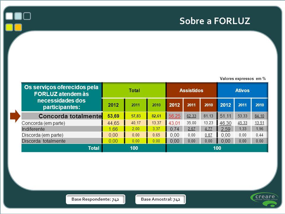Sobre a FORLUZ Valores expressos em % Os serviços oferecidos pela FORLUZ atendem às necessidades dos participantes: