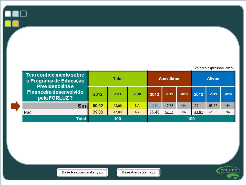 Valores expressos em % Tem conhecimento sobre o Programa de Educação Previdenciária e Financeira desenvolvido pela FORLUZ