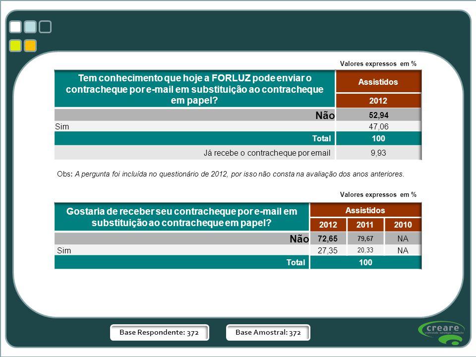 Valores expressos em % Tem conhecimento que hoje a FORLUZ pode enviar o contracheque por e-mail em substituição ao contracheque em papel