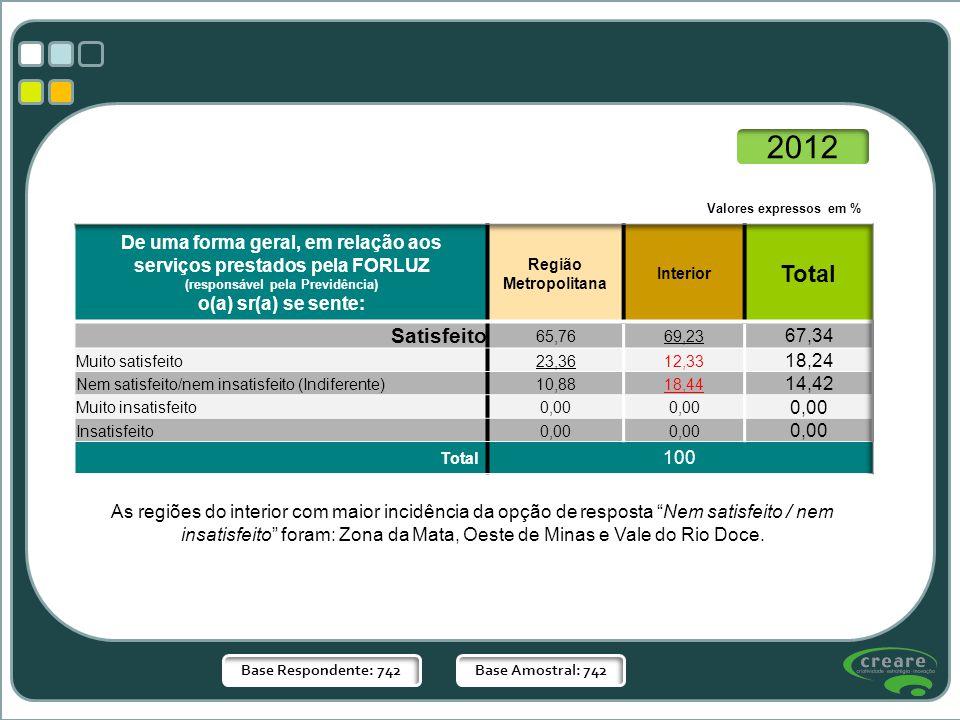 2012 Valores expressos em % De uma forma geral, em relação aos serviços prestados pela FORLUZ. (responsável pela Previdência)