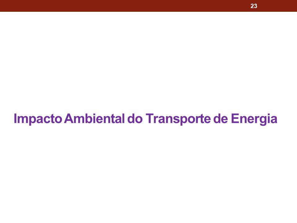Impacto Ambiental do Transporte de Energia