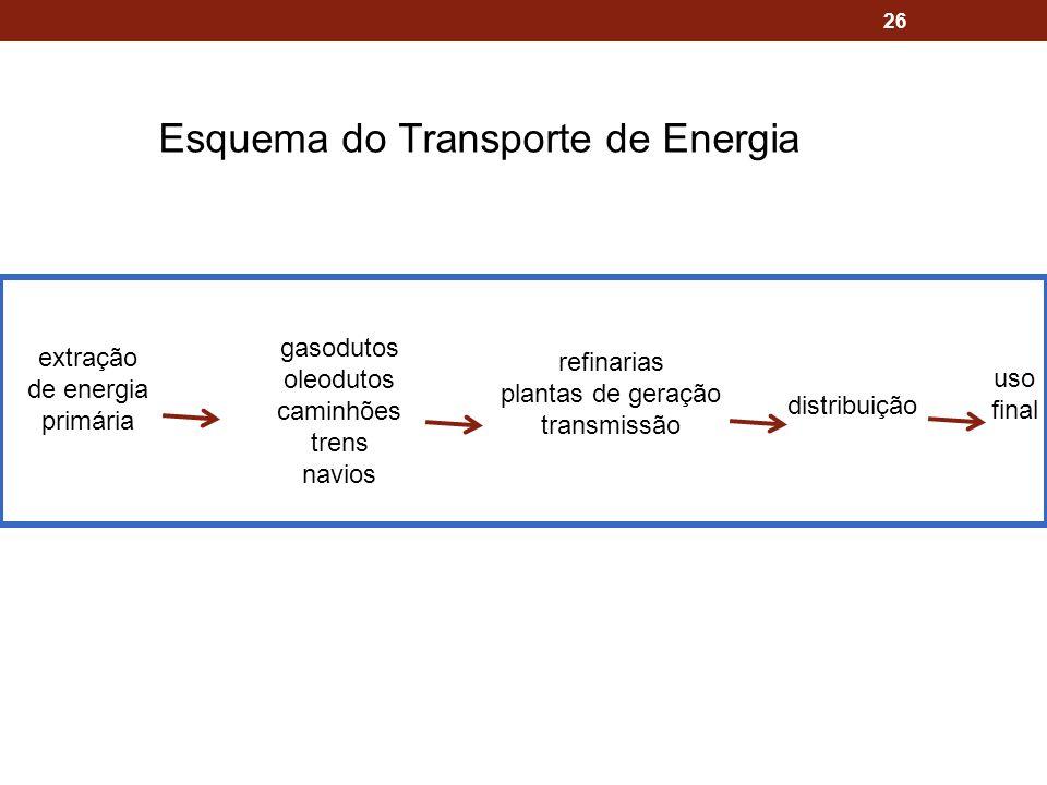 Esquema do Transporte de Energia