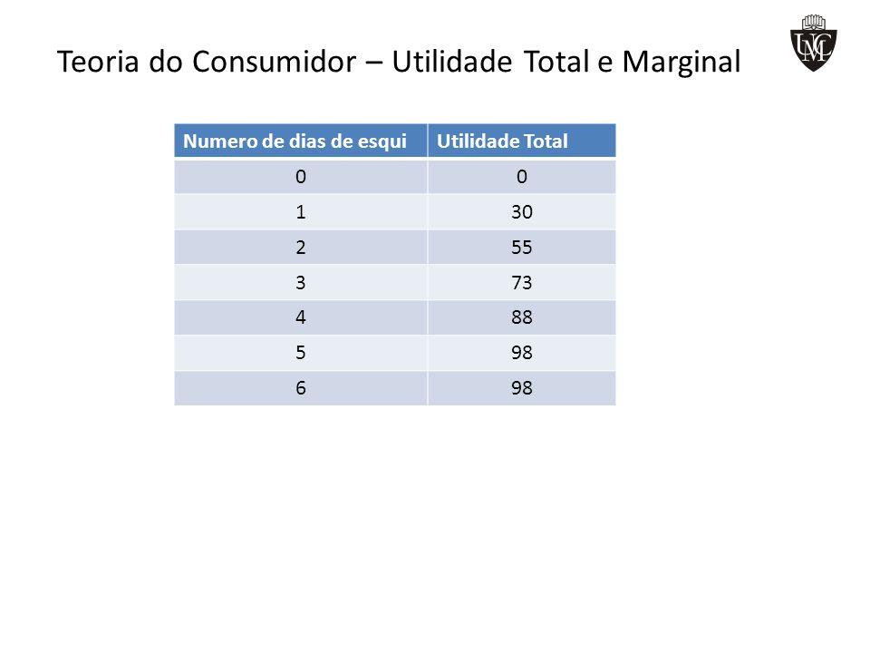 Teoria do Consumidor – Utilidade Total e Marginal