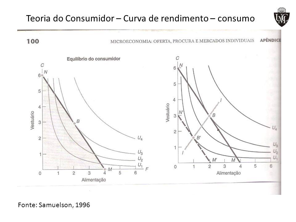 Teoria do Consumidor – Curva de rendimento – consumo