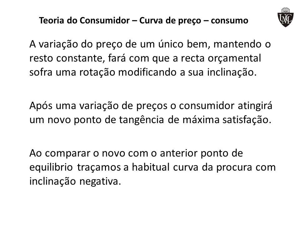 Teoria do Consumidor – Curva de preço – consumo