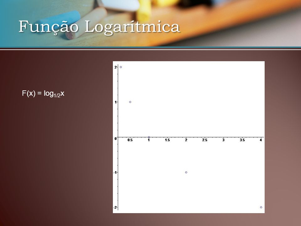 Função Logarítmica F(x) = log1/2x