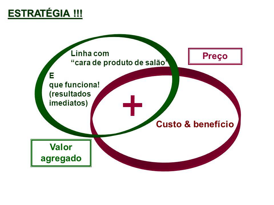 ESTRATÉGIA !!! Preço Custo & benefício Valor agregado Linha com