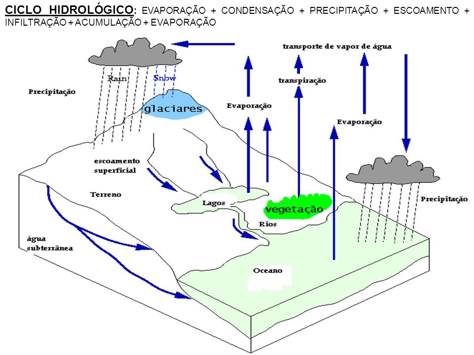 CICLO HIDROLÓGICO: EVAPORAÇÃO + CONDENSAÇÃO + PRECIPITAÇÃO + ESCOAMENTO + INFILTRAÇÃO + ACUMULAÇÃO + EVAPORAÇÃO