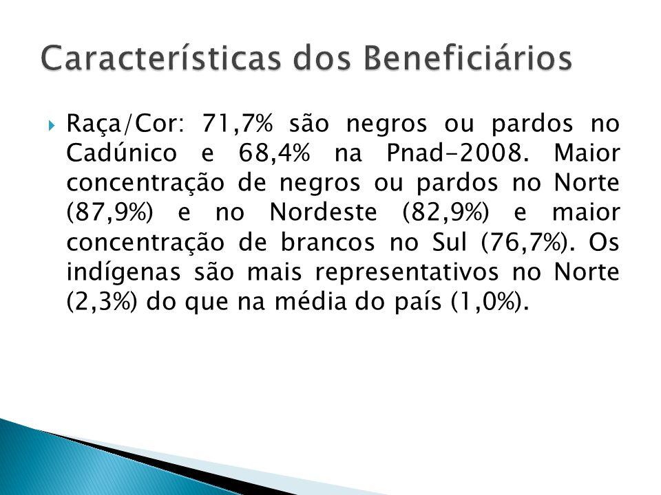 Características dos Beneficiários