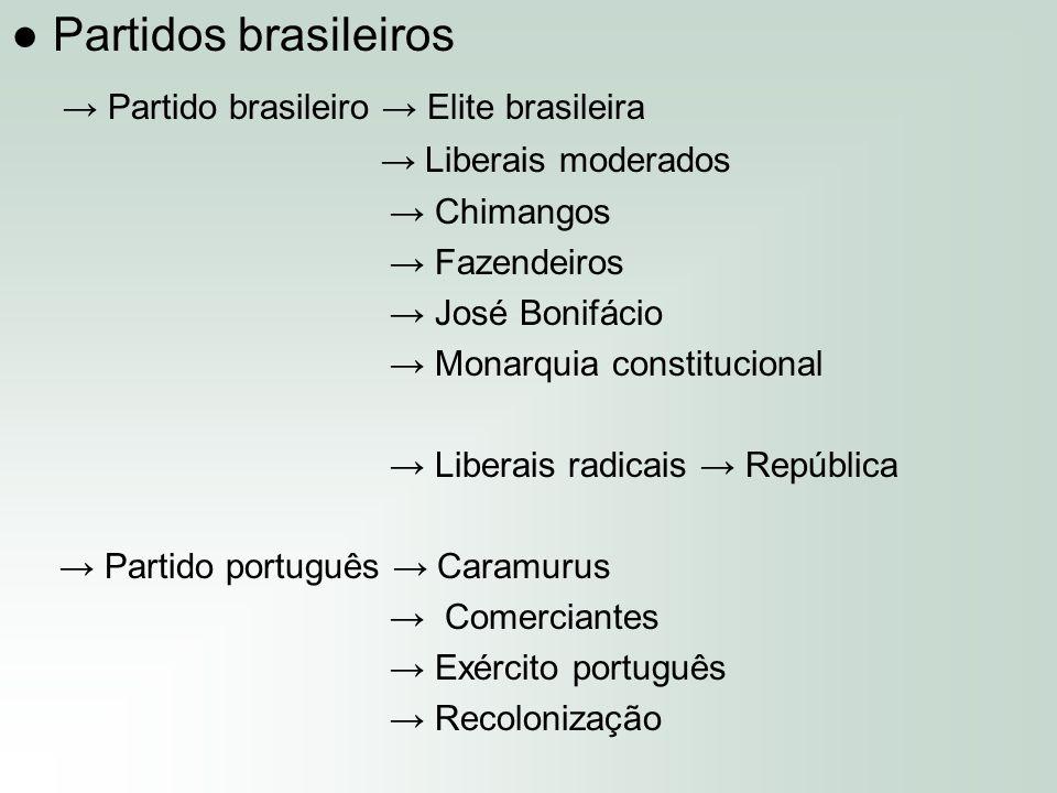 ● Partidos brasileiros → Partido brasileiro → Elite brasileira