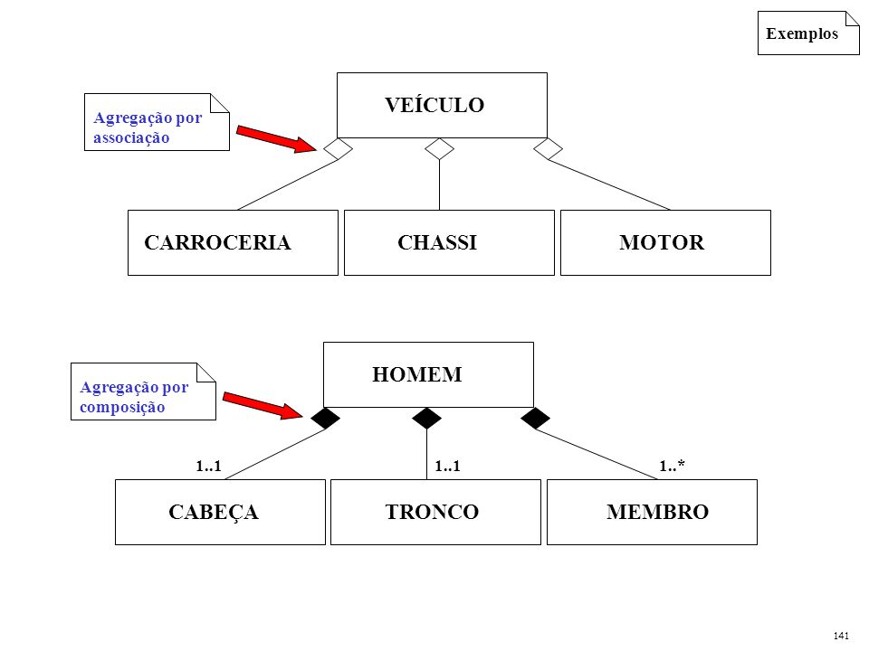 VEÍCULO CARROCERIA MOTOR CHASSI HOMEM CABEÇA MEMBRO TRONCO Exemplos