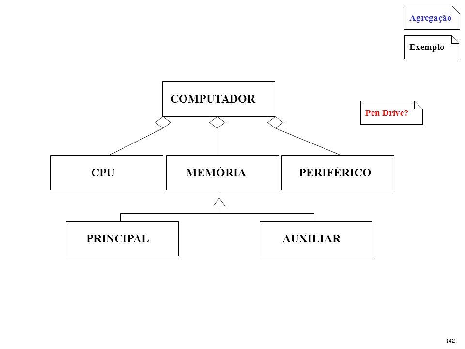 COMPUTADOR CPU PERIFÉRICO MEMÓRIA PRINCIPAL AUXILIAR Agregação Exemplo