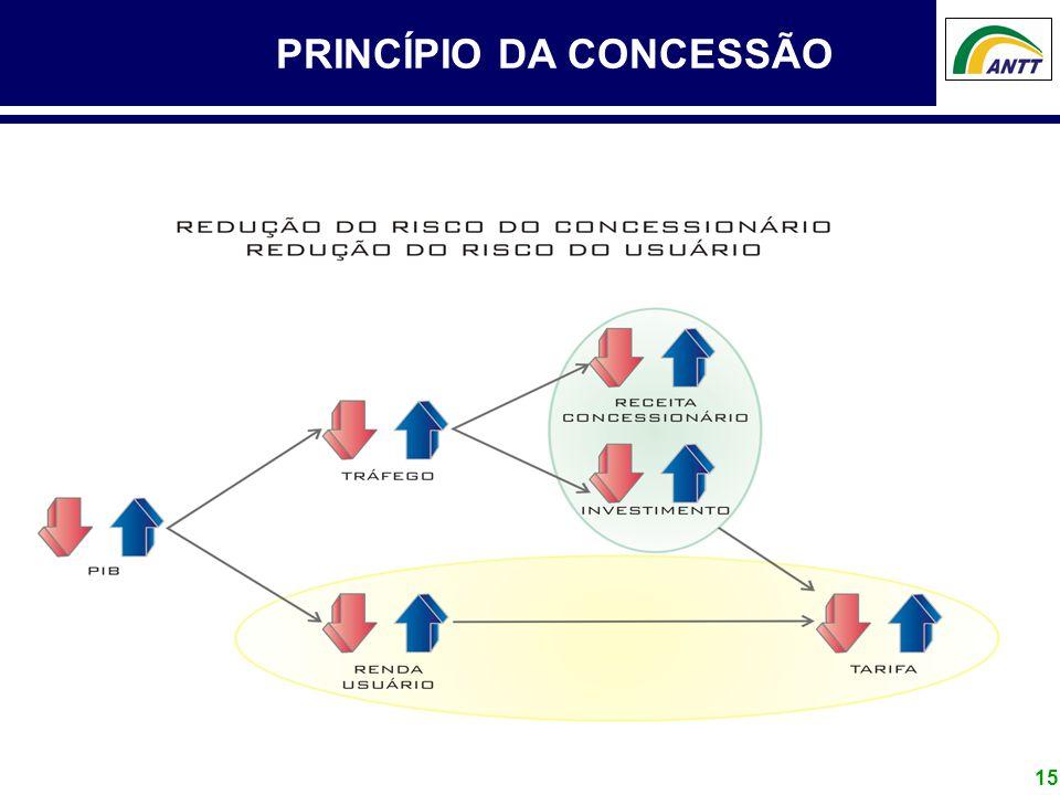 PRINCÍPIO DA CONCESSÃO