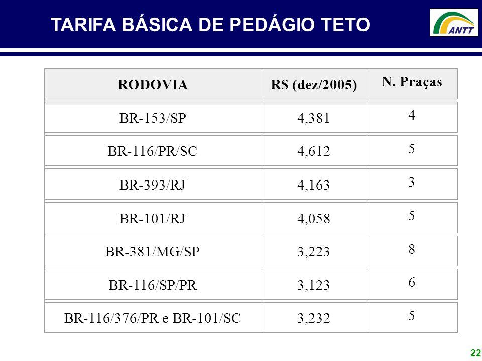 TARIFA BÁSICA DE PEDÁGIO TETO