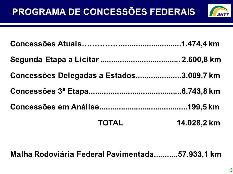 PROGRAMA DE CONCESSÕES FEDERAIS