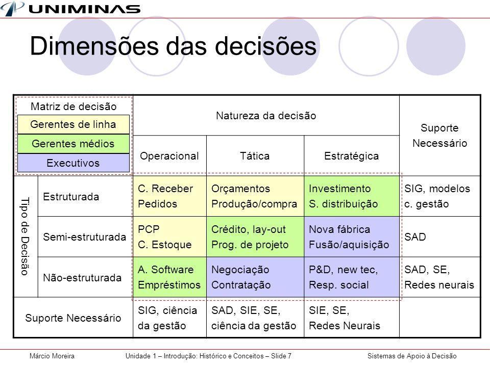 Dimensões das decisões