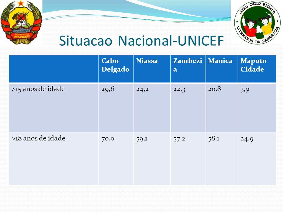 Situacao Nacional-UNICEF