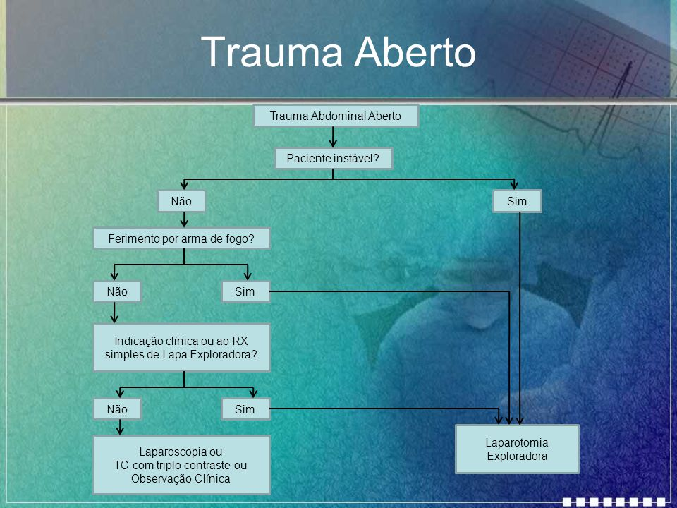 Trauma Aberto Trauma Abdominal Aberto Paciente instável Não Sim