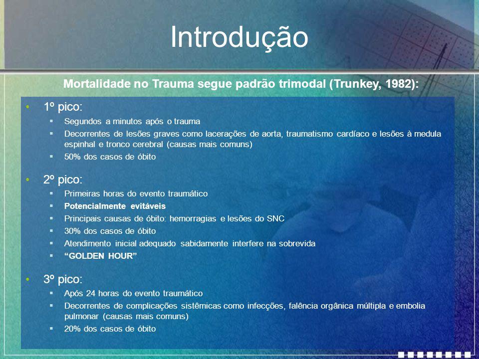 Introdução Mortalidade no Trauma segue padrão trimodal (Trunkey, 1982): 1º pico: Segundos a minutos após o trauma.