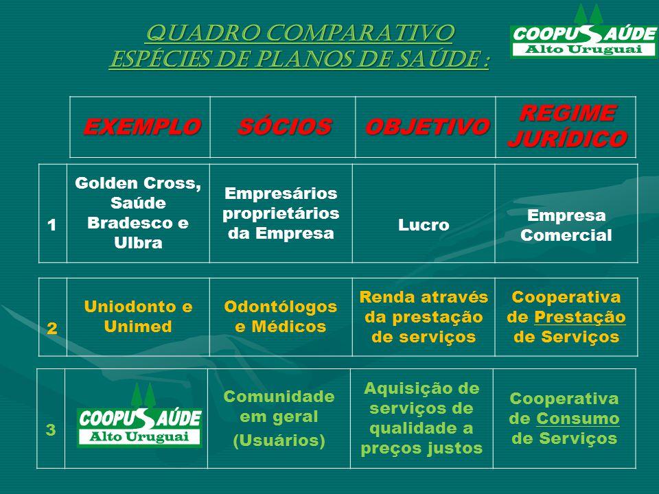ESPÉCIES DE PLANOS DE SAÚDE : EXEMPLO SÓCIOS OBJETIVO REGIME JURÍDICO