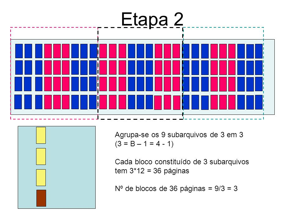 Etapa 2 Agrupa-se os 9 subarquivos de 3 em 3 (3 = B – 1 = 4 - 1)