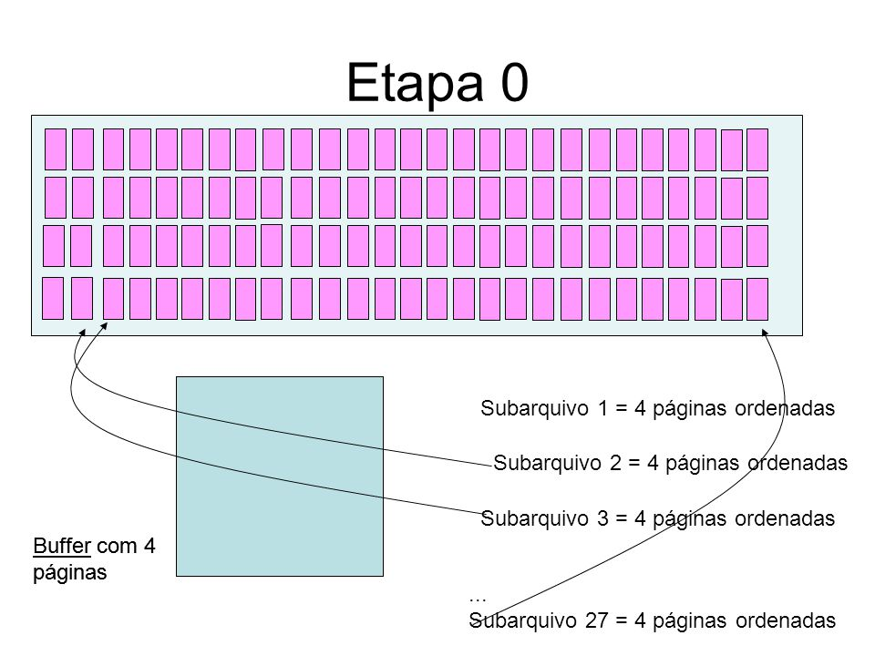 Etapa 0 Subarquivo 1 = 4 páginas ordenadas