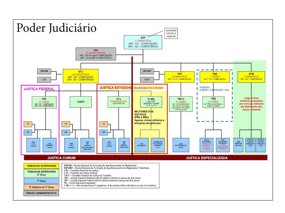 5. Poder Judiciário no Brasil