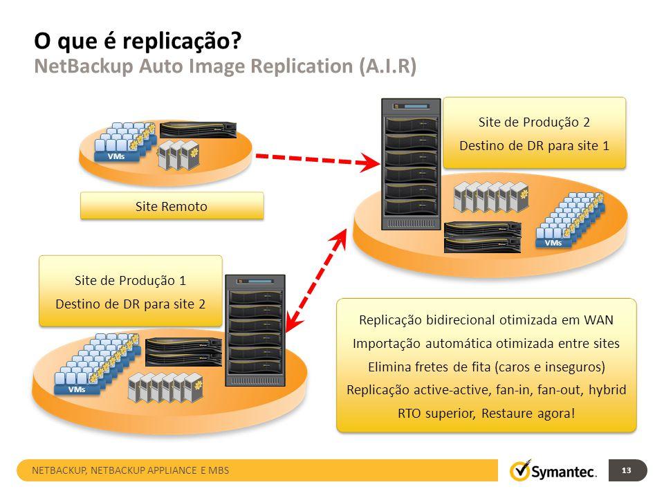 O que é replicação NetBackup Auto Image Replication (A.I.R)