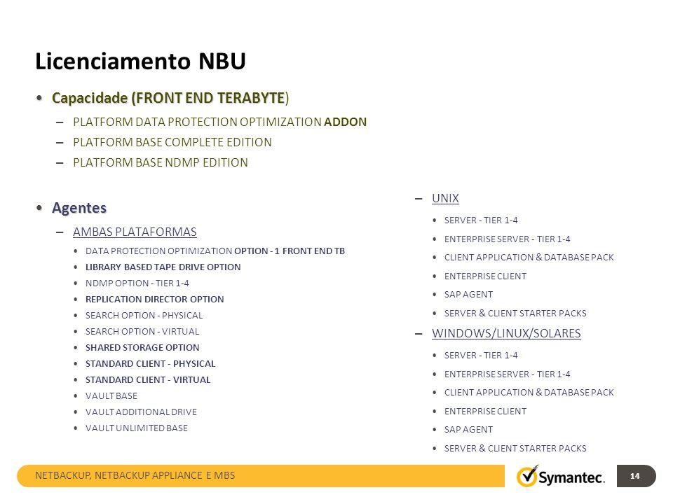 Licenciamento NBU Capacidade (FRONT END TERABYTE) Agentes