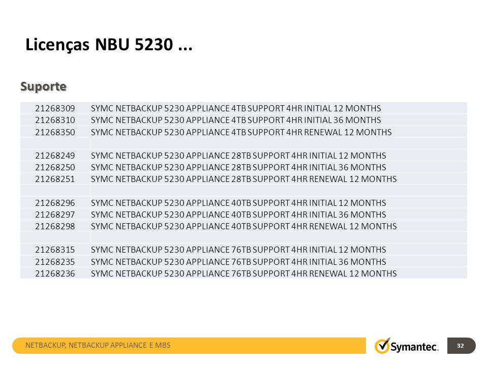 Licenças NBU 5230 ... Suporte. 21268309. SYMC NETBACKUP 5230 APPLIANCE 4TB SUPPORT 4HR INITIAL 12 MONTHS.