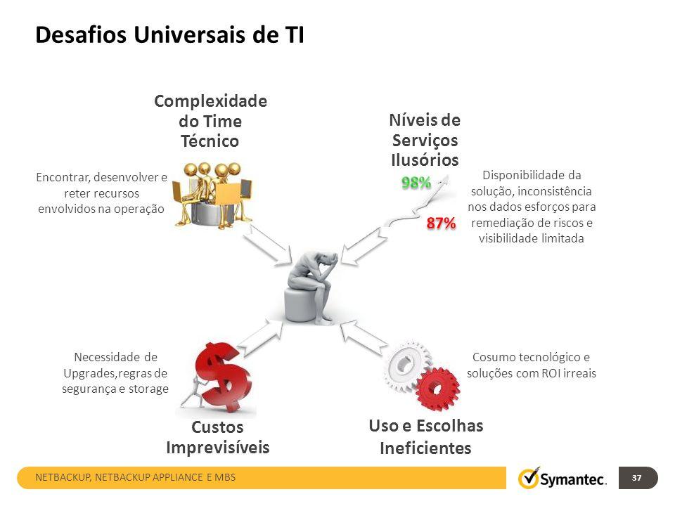 Desafios Universais de TI