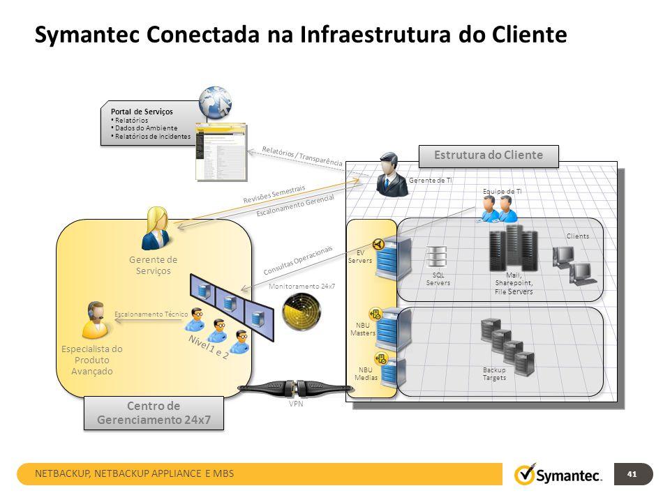 Symantec Conectada na Infraestrutura do Cliente