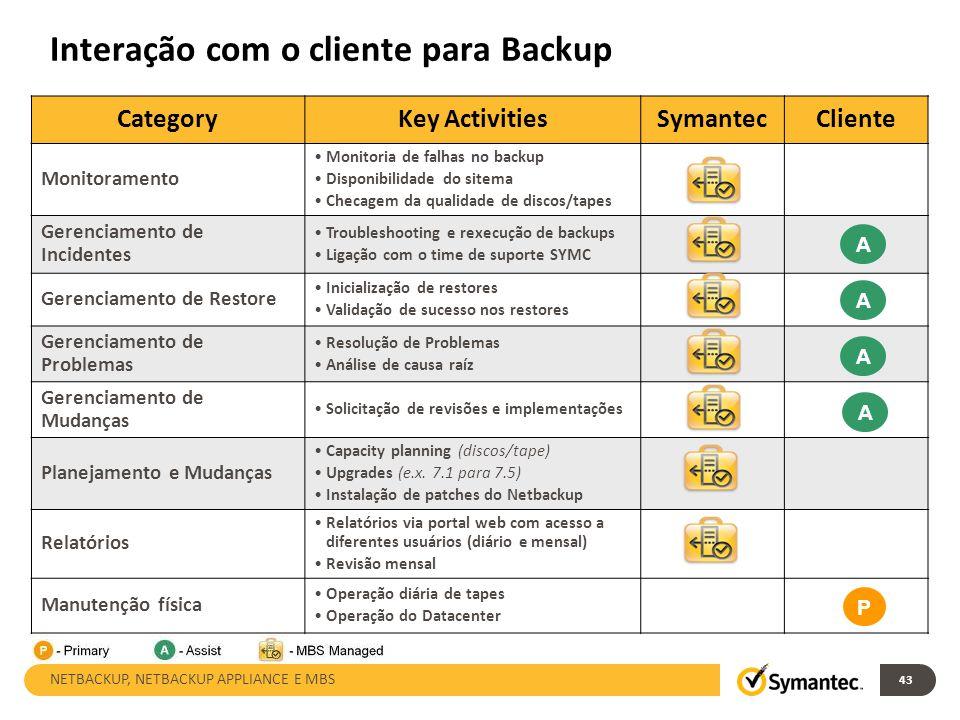 Interação com o cliente para Backup