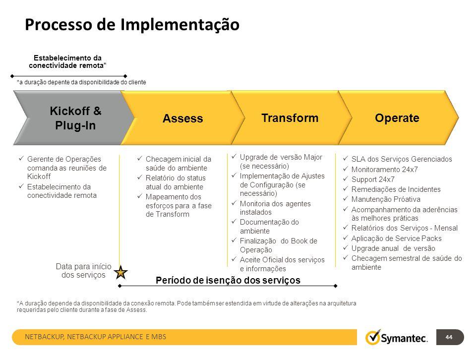 Processo de Implementação