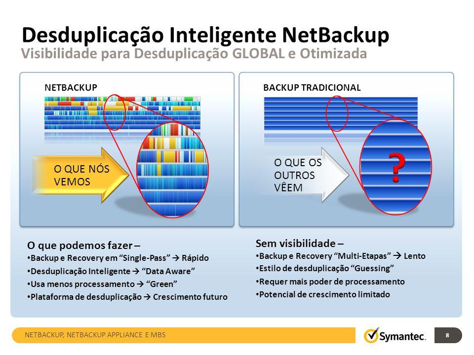 Desduplicação Inteligente NetBackup