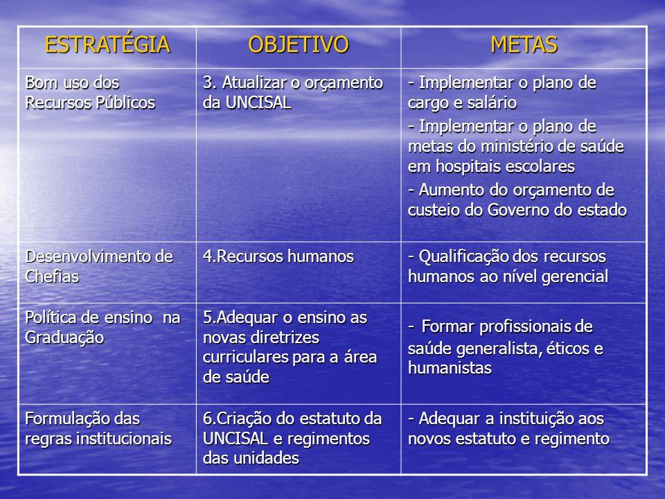 ESTRATÉGIA OBJETIVO METAS Bom uso dos Recursos Públicos
